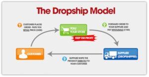 Dropshipping   Benefits and Drawbacks